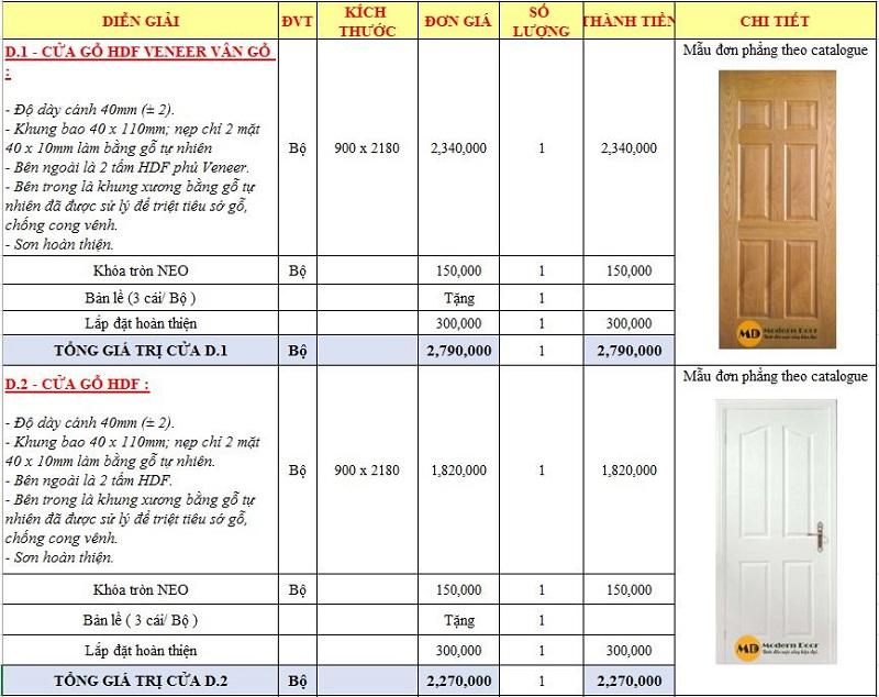 Bảng giá cửa gỗ công nghiệp
